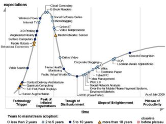Gartner's Hype Cycle of Emerging Technologies
