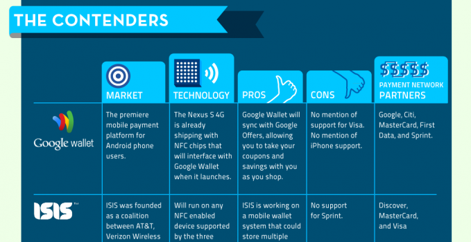 Mobile Wallets Infographic