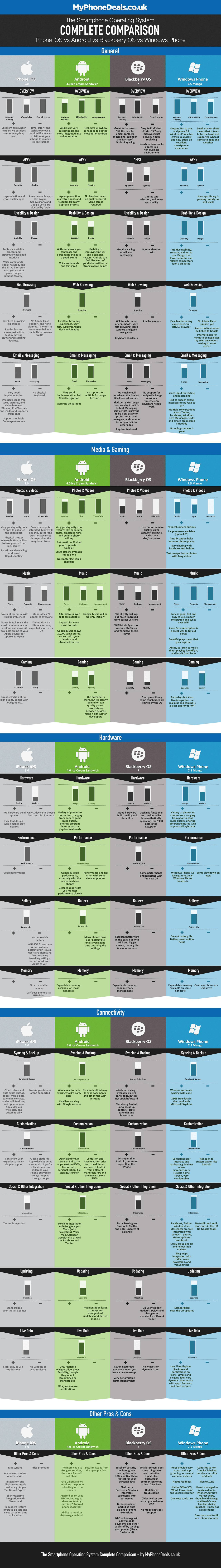 iOS Android Blackberry Windows Phone