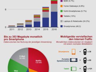 Mobiles Datenvolumen