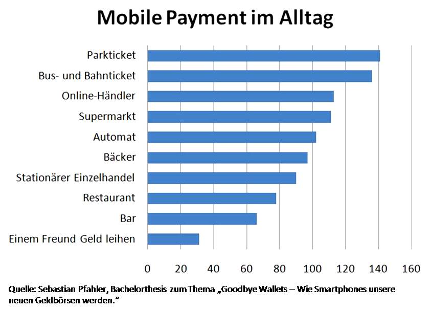Mobile Payment im Alltag