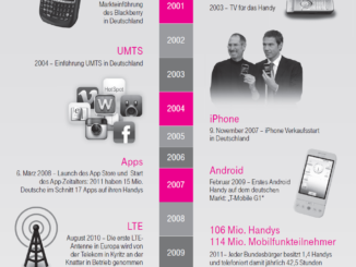 Timeline Mobilfunk