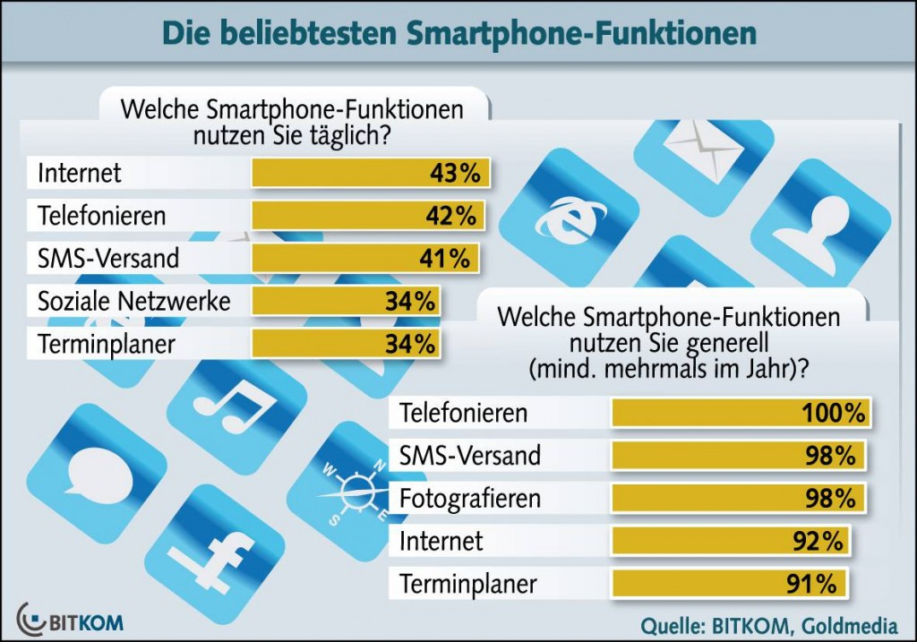 Bitkom Smartphone Funktionen