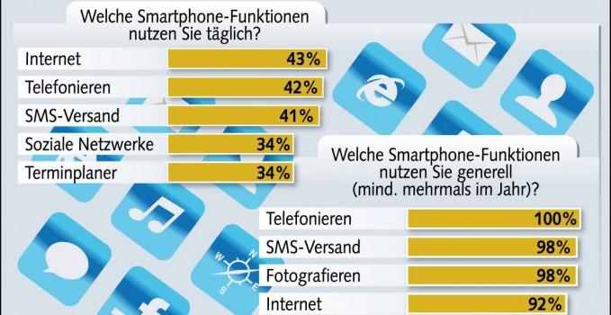 Bitkom Smartphone Funktionen
