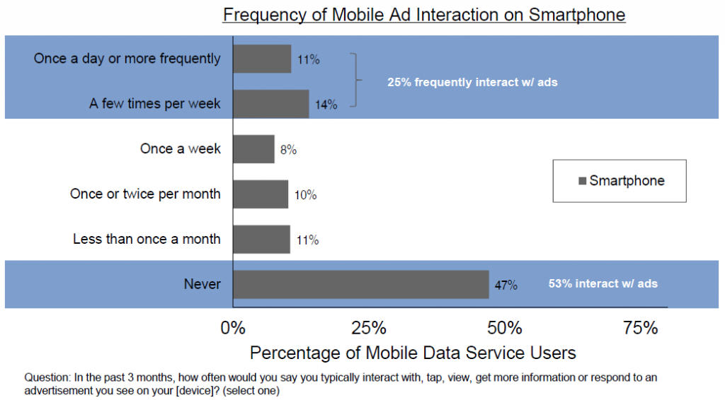 IAB Ad Interaction Smartphone