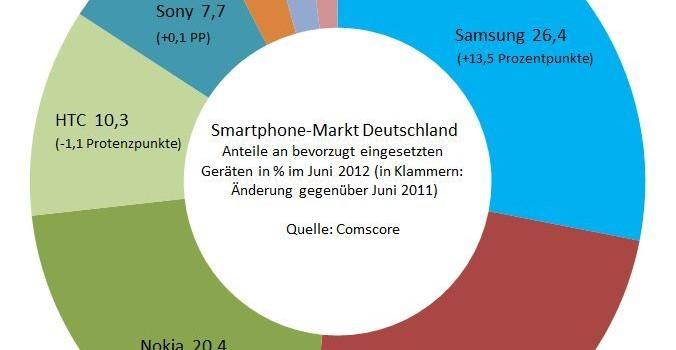 Smartphone Markt Deutschland 2012