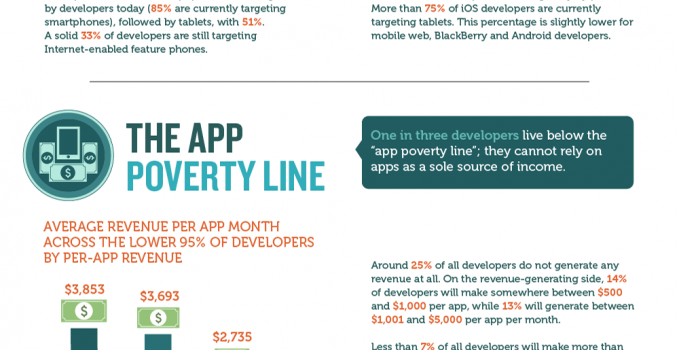 Developer Economics Vision Mobile