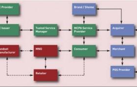 Funktioniert nicht ohne Zusammenarbeit: Das NFC Payment Ecosystem