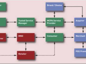 NFC ecosystem