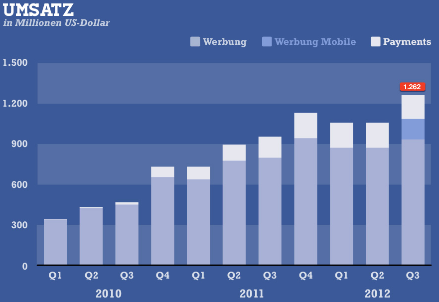 facebook mobile ad revenue