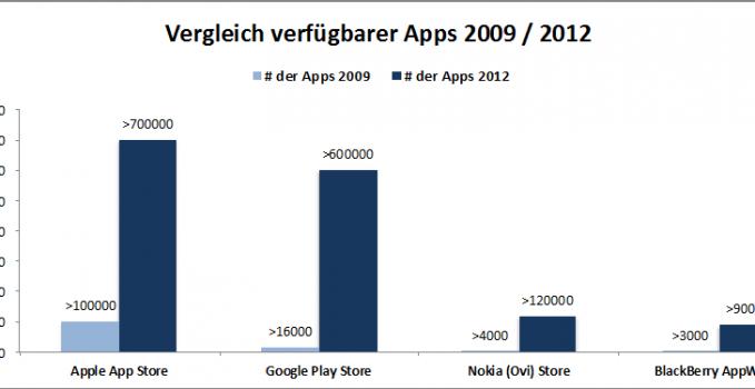 Abbildung 1: Anzahl verfügbarer Apps von Technologieunternehmen