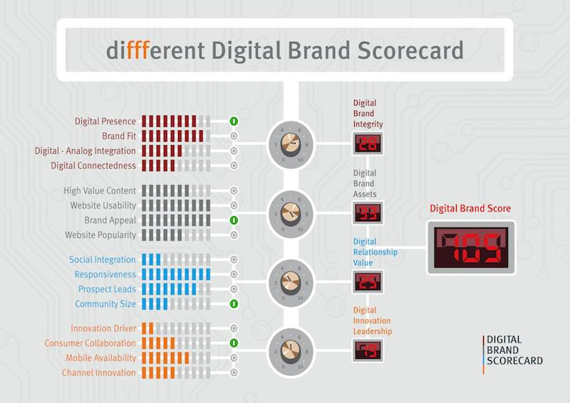 Digital Brand Scorecard