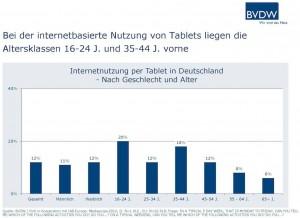 Darstellung der Internetnutzung per Tablet in Deutschland nach Geschlecht und Alter