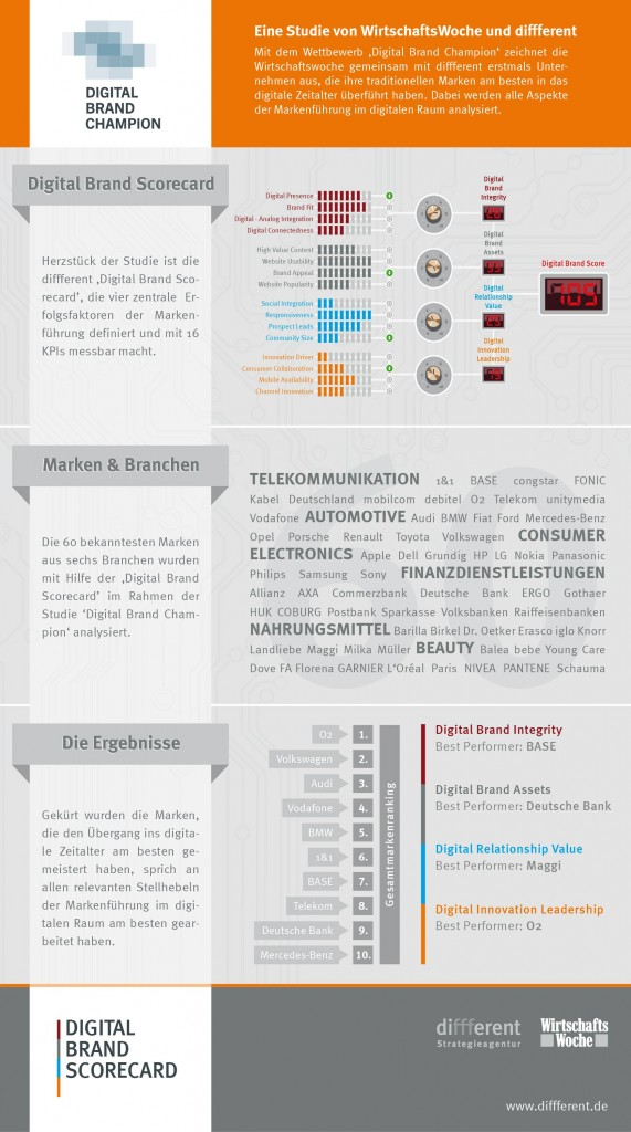 Infografik Digital Brand Champion