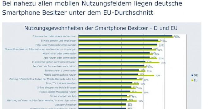 Nutzungsgewohnheiten der Smartphone Besitzer