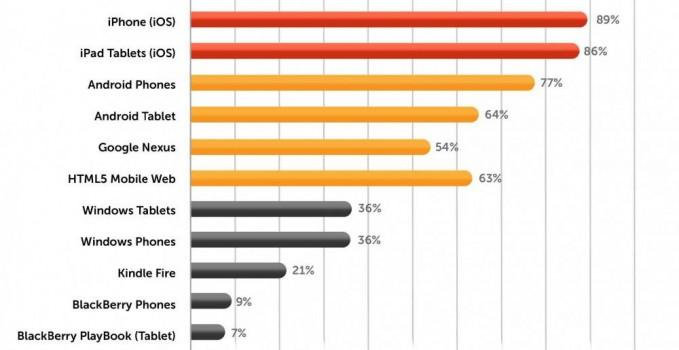 """Anteil der Entwickler, die """"sehr interessiert"""" an der jeweiligen Plattform sind"""