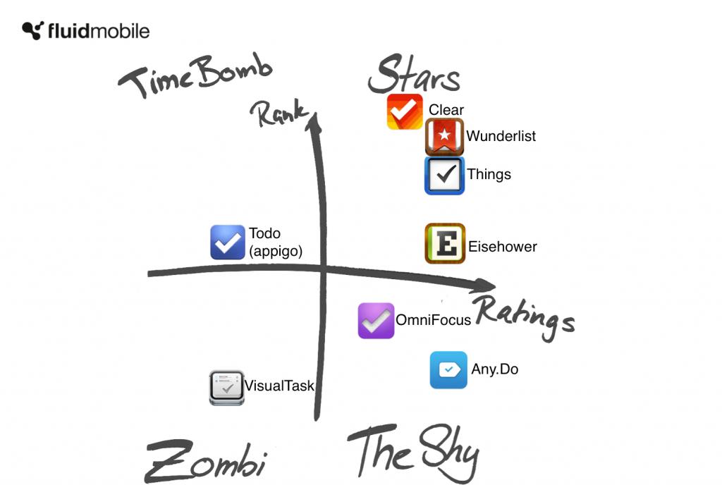 Vergleich Todo Listen apps