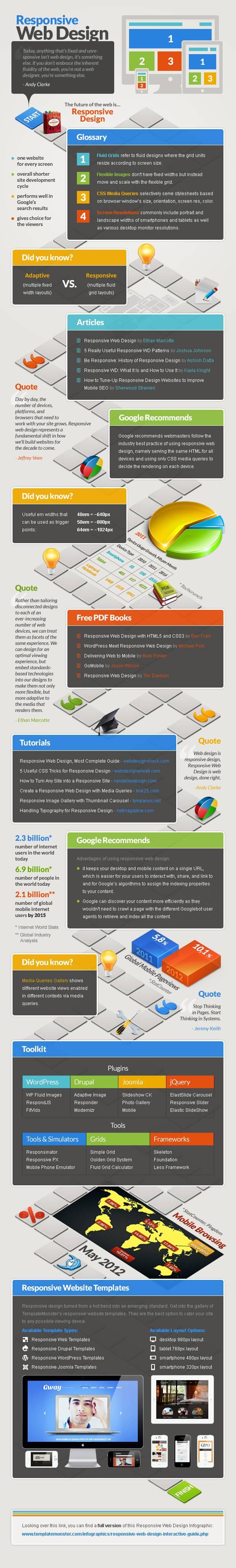 responsive web design interactive guide