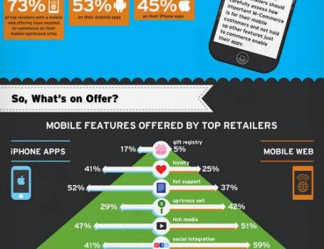 64 coginzant_com-retail-mobility-infographic_1