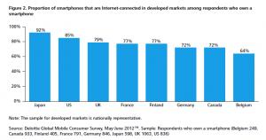 Ländervergleich der Anteile von Internet-connected Smartphones