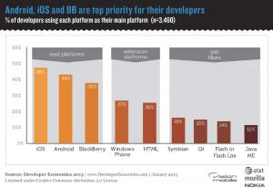 Bedeutung der Entwicklungsplattformen