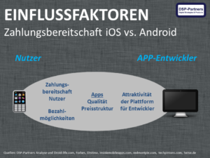 Zahlungsbereitschaft iOS vs Android