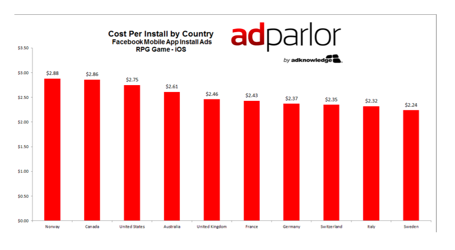 adparlor-mobile-install-ads