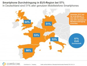 ComScore_Smartphone_Penetration