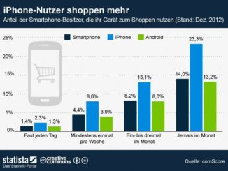 infografik  mobile shopper in Deutschland n