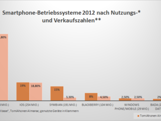 Smartphone BetriebssystemenachNutzungs vs.Verkaufszahlen.