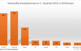 Smartphone-Verkaufszahlen im 1. Quartal 2013.