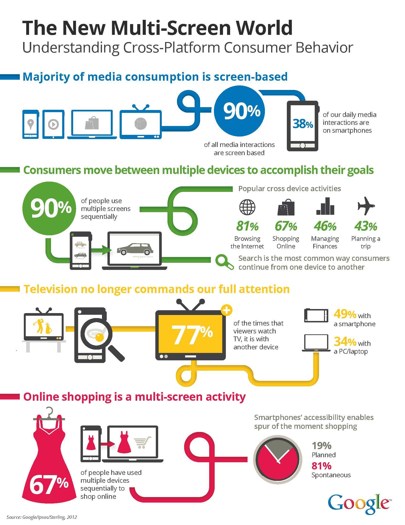 Infografik: The New Multi-Screen World