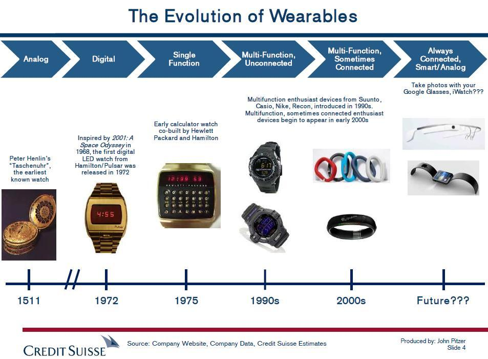 [Report] Wearables sind The Next Big Thing