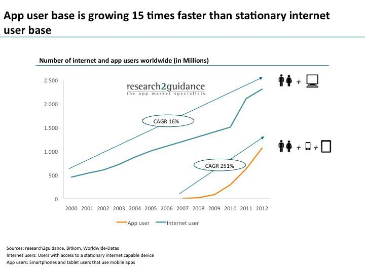 App user base is growing times faster than stationary internet user base
