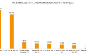 Übersicht über die größten App Stores 2013.