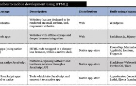 Approaches to mobile development using HTML5