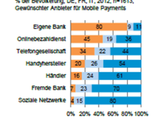Steinbeis Research Mobile Payment