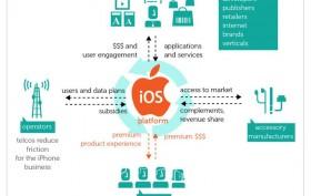 iOS ecosystem