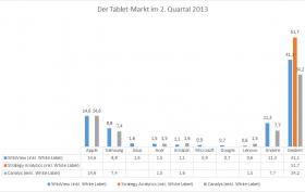 Der Tablet-Markt im 2. Quartal 2013.