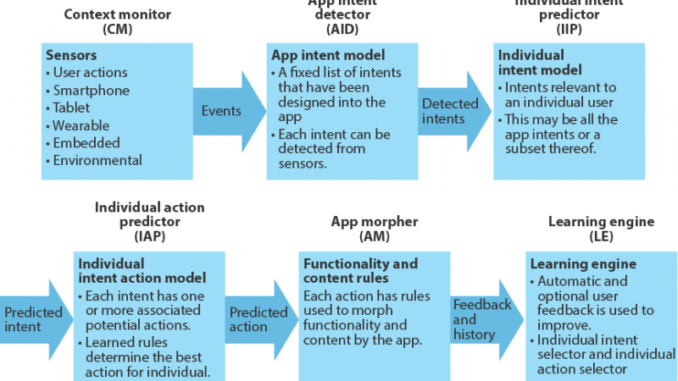 predictive apps