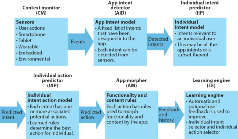 predictive-apps