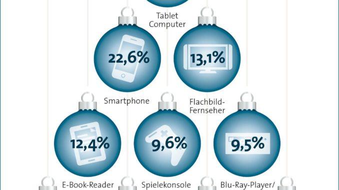 BITKOM Grafik Hightech Weihnachtsgeschenke