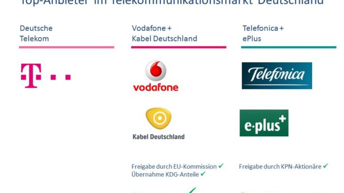 Überblick: Top 3 Telekommunikationsanbieter Deutschland