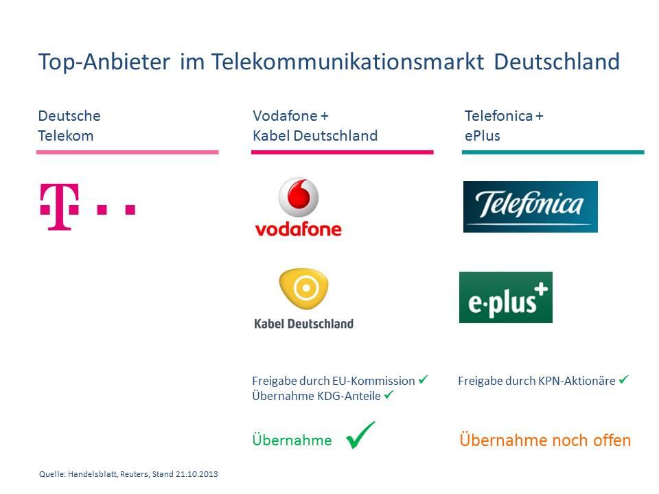 [Whitepaper] Telekommunikationsmarkt Deutschland ...