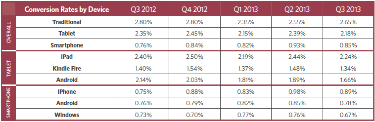 US Conversion Rates by Device (Q3 2012 bis Q3 2013)
