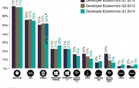 Developer Mindshare 1. Quartal 2014 von Vision Mobile Developer Economics