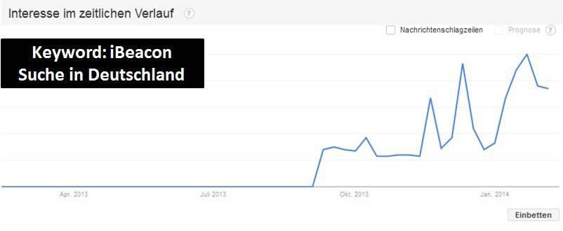 iBeacon Google trends