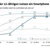 Smartphone-Nutzung bei Kindern & Jugendlichen Quelle: Kinder und Jugend 3.0, BITKOM 2014