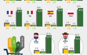Mobile shopping in Europe - Key numbers and trends