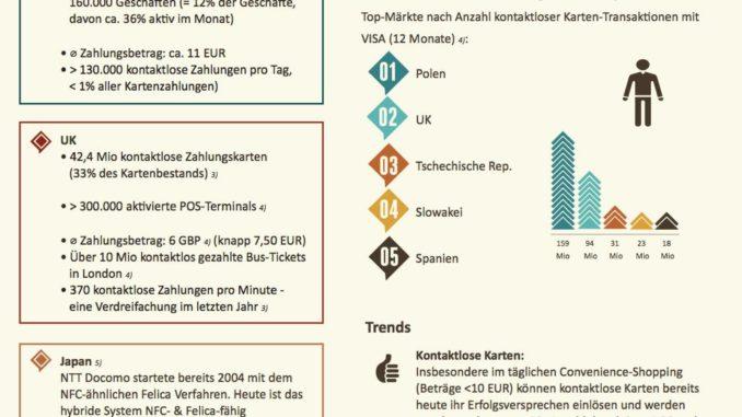 NFC Infografik